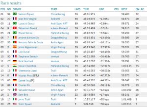 classifica del Long Beach ePrix 2015